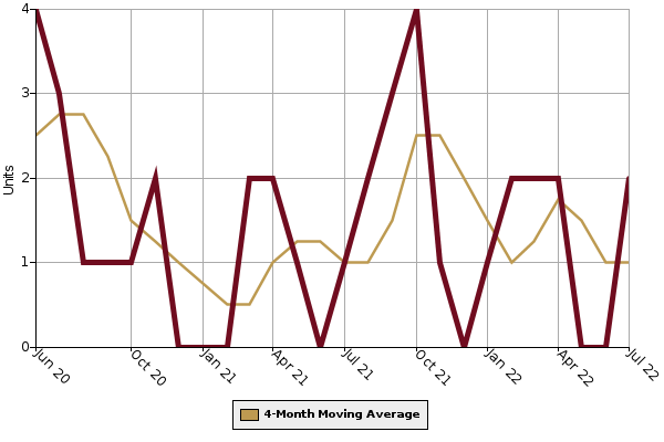 Homes for Sale Graph