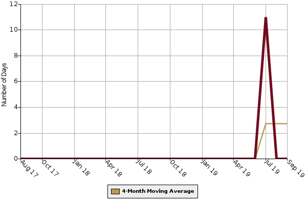 Average Days on Market Graph