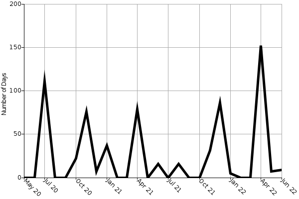 Avg. Days on Market Graph