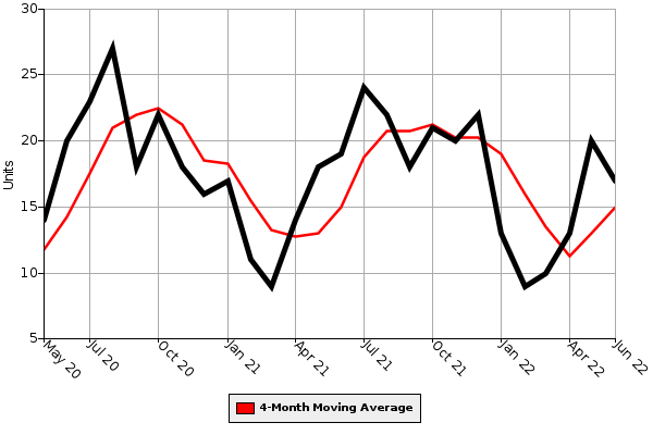 Homes Sold Graph