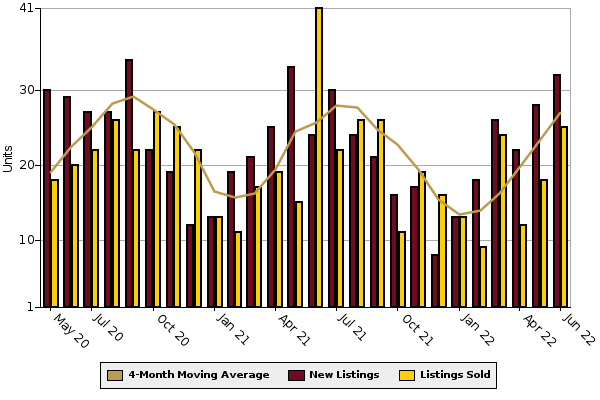 New Homes Graph